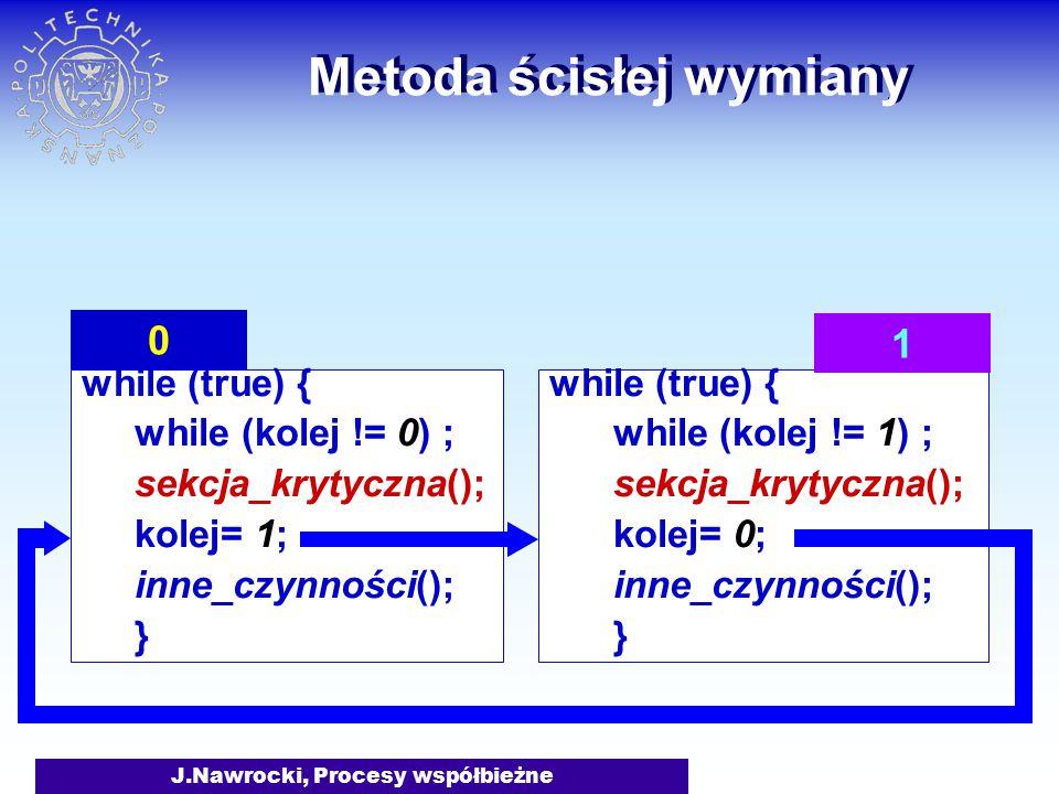J.Nawrocki, Procesy współbieżne Metoda ścisłej wymiany while (true) { while (kolej != 0) ; sekcja_krytyczna(); kolej= 1; inne_czynności(); } while (true) { while (kolej != 1) ; sekcja_krytyczna(); kolej= 0; inne_czynności(); } 0 1