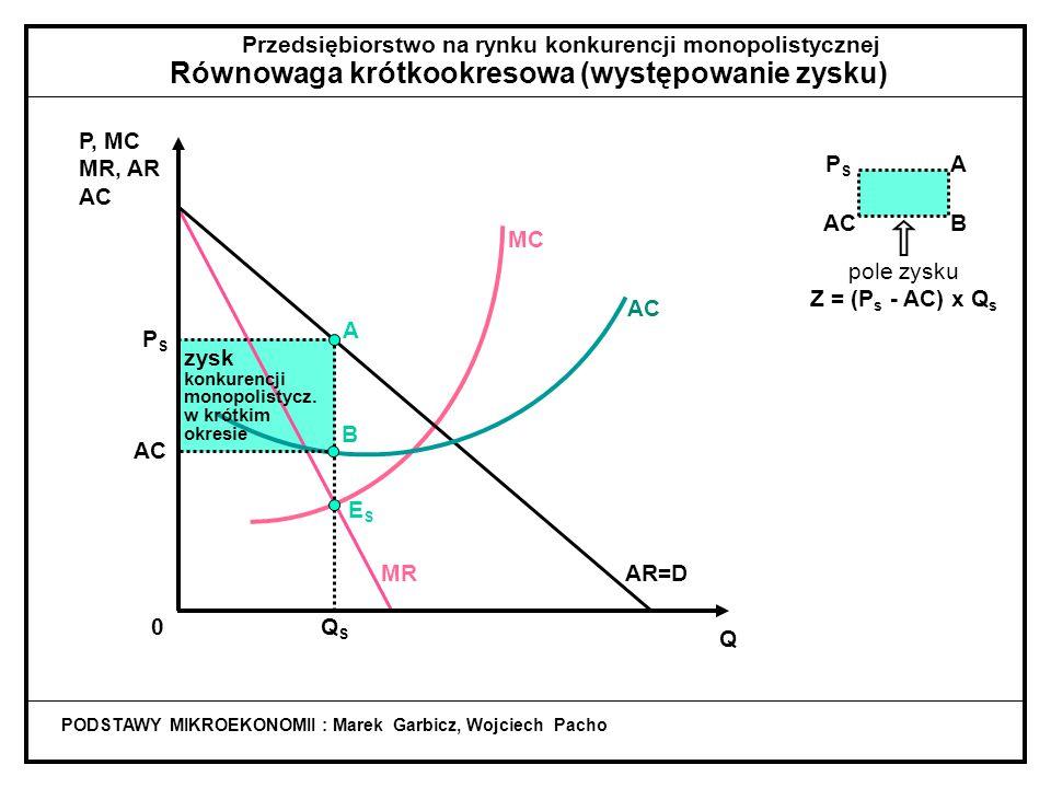 Q 0 AR=D ESES PSPS MR MC A Przedsiębiorstwo na rynku konkurencji monopolistycznej Równowaga krótkookresowa (występowanie zysku) PODSTAWY MIKROEKONOMII