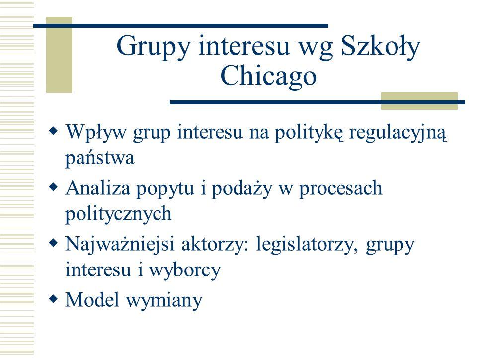 Grupy interesu wg Szkoły Chicago  Wpływ grup interesu na politykę regulacyjną państwa  Analiza popytu i podaży w procesach politycznych  Najważniej