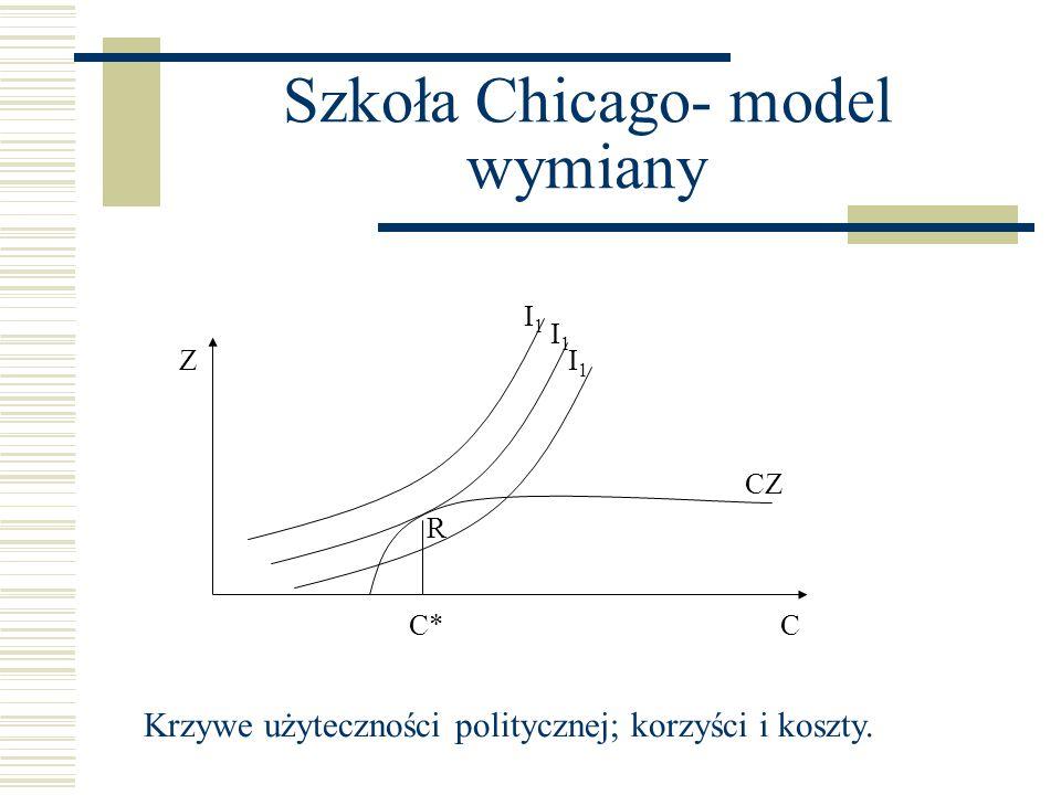 Szkoła Chicago- model wymiany Z CC* R CZ I1I1 I1I1 I1I1 Krzywe użyteczności politycznej; korzyści i koszty.