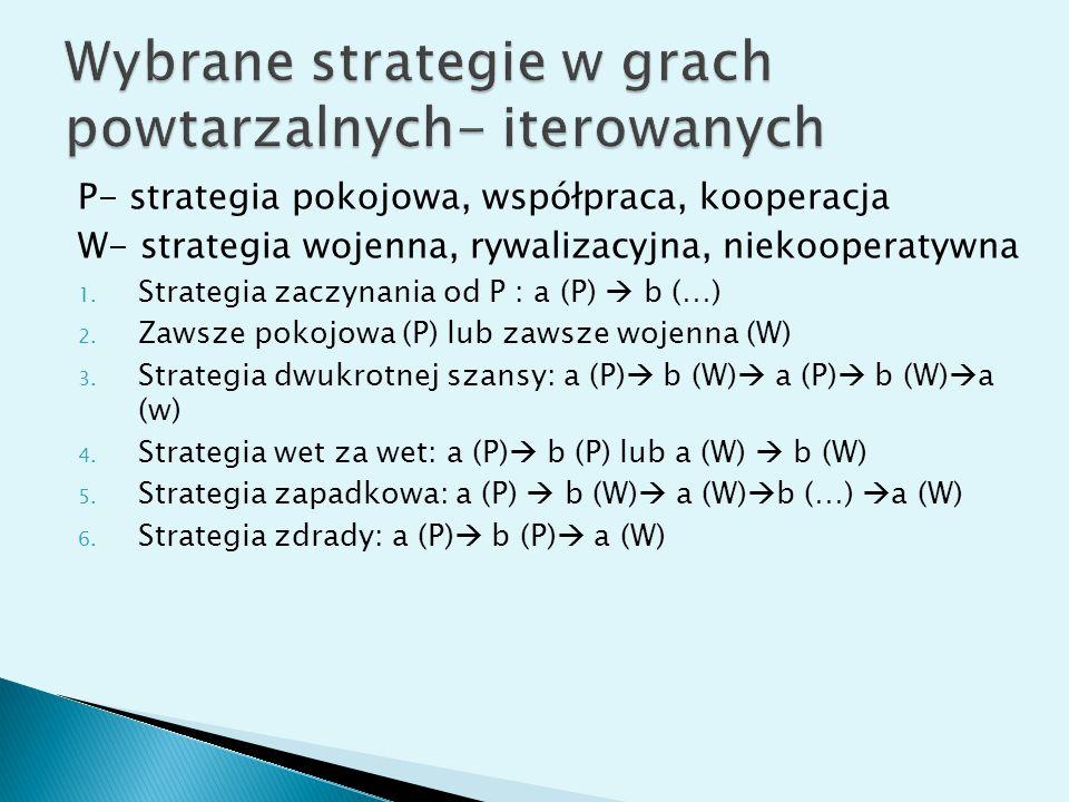 P- strategia pokojowa, współpraca, kooperacja W- strategia wojenna, rywalizacyjna, niekooperatywna 1. Strategia zaczynania od P : a (P)  b (…) 2. Zaw