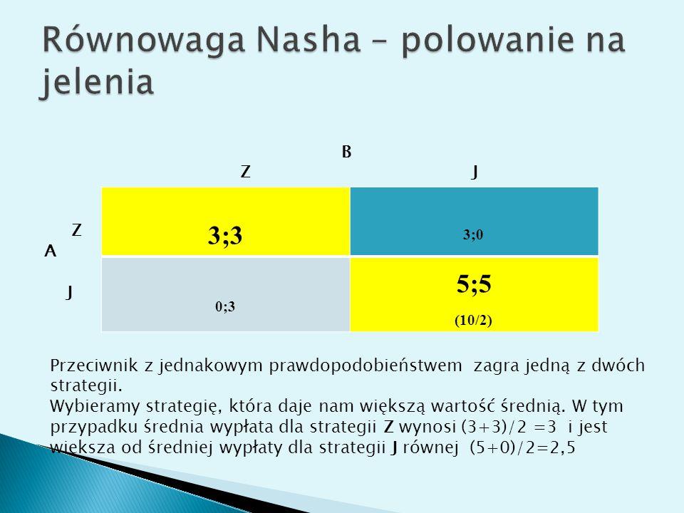 3;3 3;0 0;3 5;5 (10/2) B Z J Z A J Przeciwnik z jednakowym prawdopodobieństwem zagra jedną z dwóch strategii. Wybieramy strategię, która daje nam więk