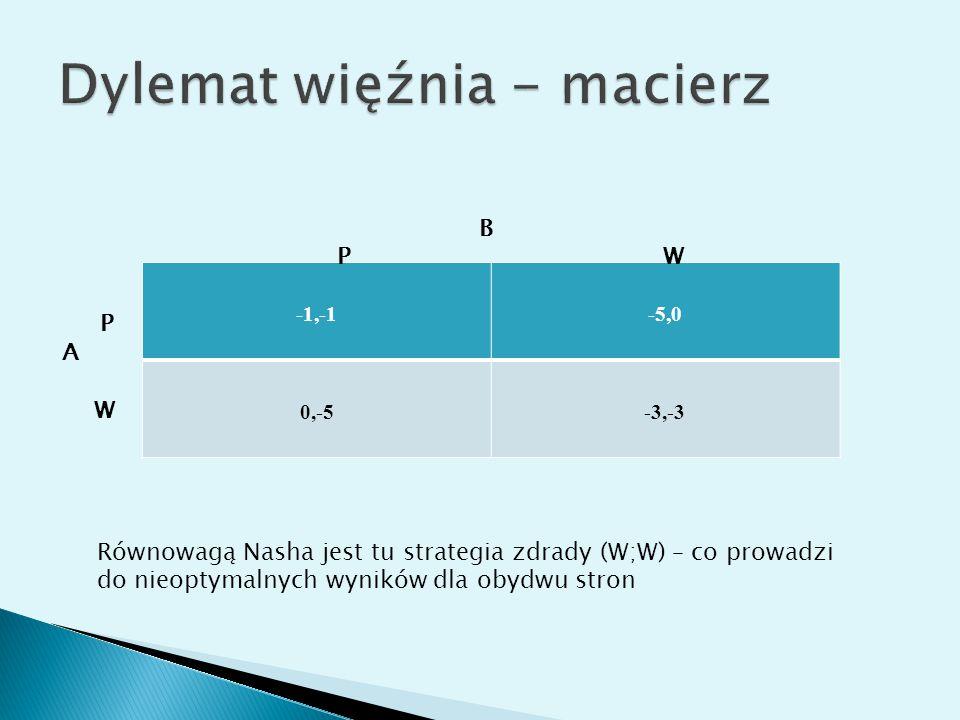 -1,-1-5,0 0,-5-3,-3 B P W P A W Równowagą Nasha jest tu strategia zdrady (W;W) – co prowadzi do nieoptymalnych wyników dla obydwu stron