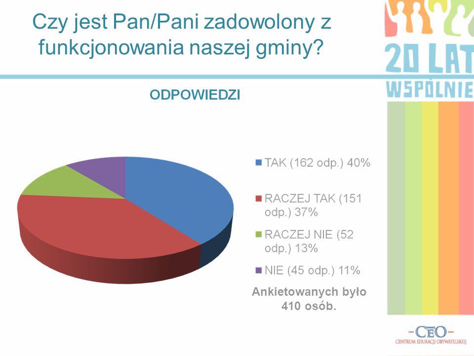 Czy jest Pan/Pani zadowolony z funkcjonowania naszej gminy? Ankietowanych było 410 osób.