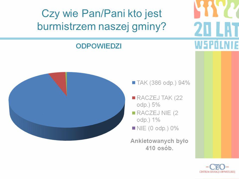 Czy wie Pan/Pani kto jest burmistrzem naszej gminy? Ankietowanych było 410 osób.
