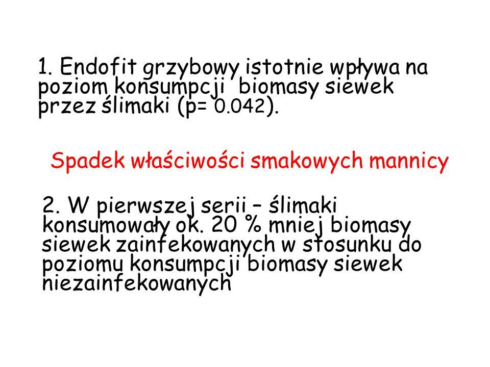 1. Endofit grzybowy istotnie wpływa na poziom konsumpcji biomasy siewek przez ślimaki (p= 0.042 ). Spadek właściwości smakowych mannicy 2. W pierwszej