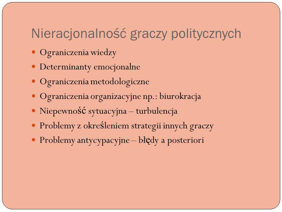 Nieracjonalność graczy politycznych Ograniczenia wiedzy Determinanty emocjonalne Ograniczenia metodologiczne Ograniczenia organizacyjne np.: biurokrac