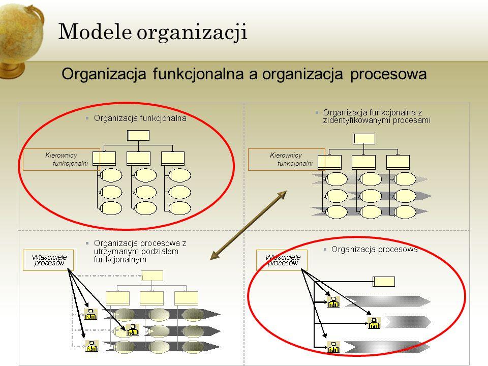 Modele organizacji Podążanie w kierunku integracji, organizacji procesowej Organizacja procesowa Orientacja na procesy Orientacja na funkcje Organizacja funkcjonalna Organizacja funkcjonalna z zidentyfikowanymi procesami Organizacja procesowa z utrzymanym podziałem funkcjonalnym Kierownicy funkcjonalni Właściciele proces ó w 1.Uporządkuj cele i zasoby 2.Znormalizuj procesy (ISO/ARIS) 3.Zainstaluj zintegrowany system IT 4.Zarządzaj procesowo (BPM/ERP/SOA)