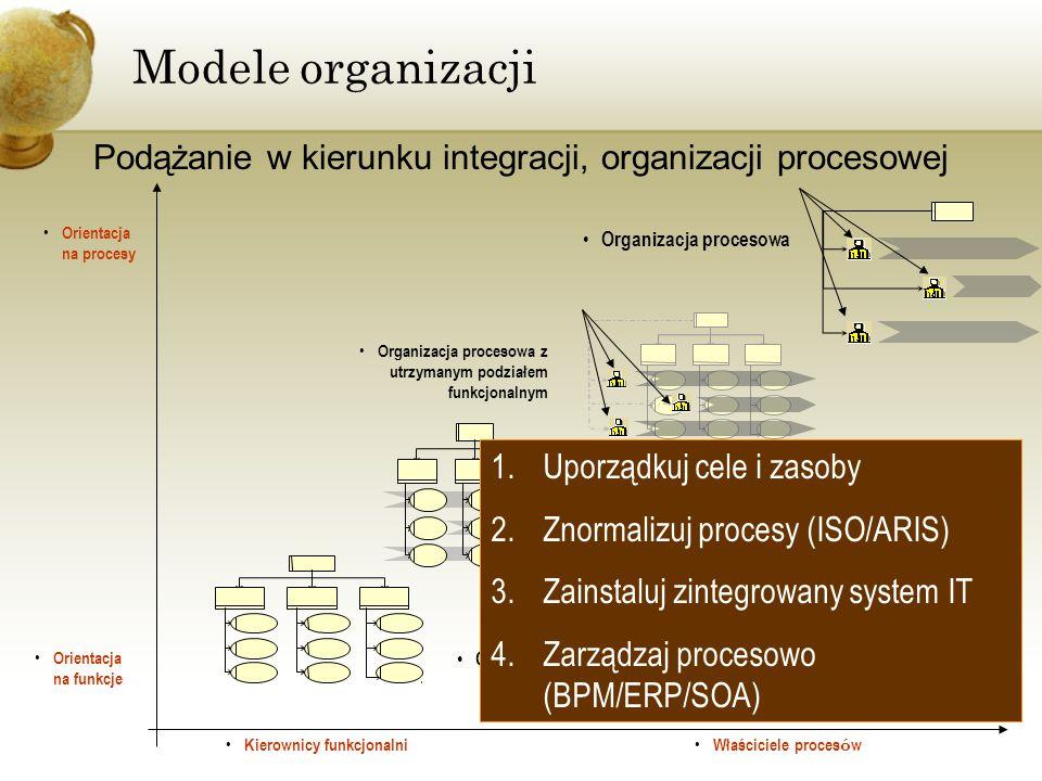 Modele organizacji Podążanie w kierunku integracji, organizacji procesowej Organizacja procesowa Orientacja na procesy Orientacja na funkcje Organizac