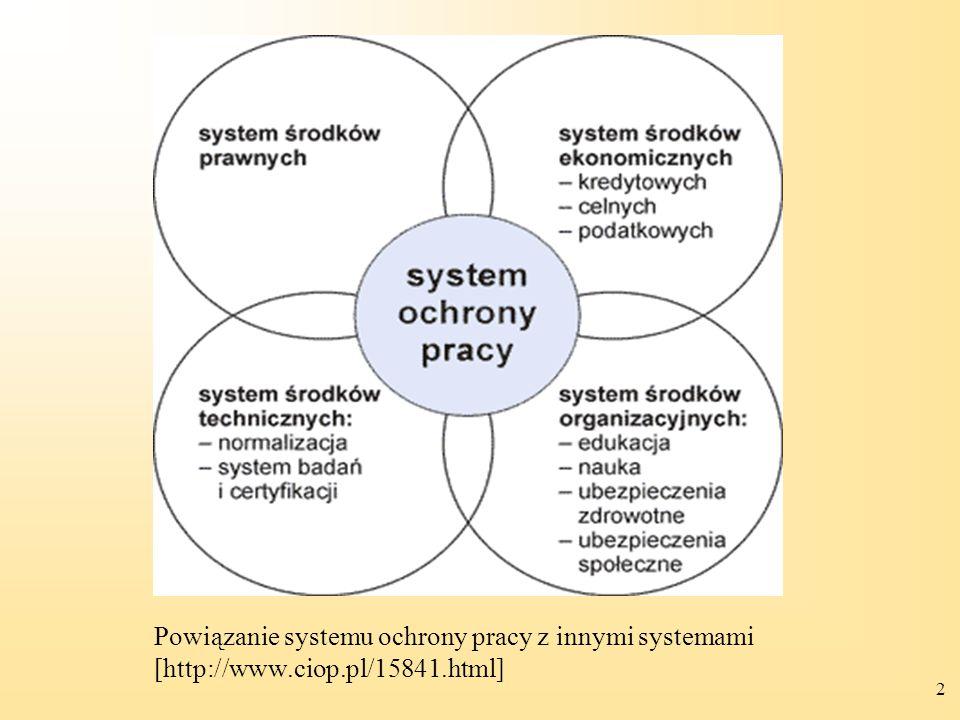 2 Powiązanie systemu ochrony pracy z innymi systemami [http://www.ciop.pl/15841.html]