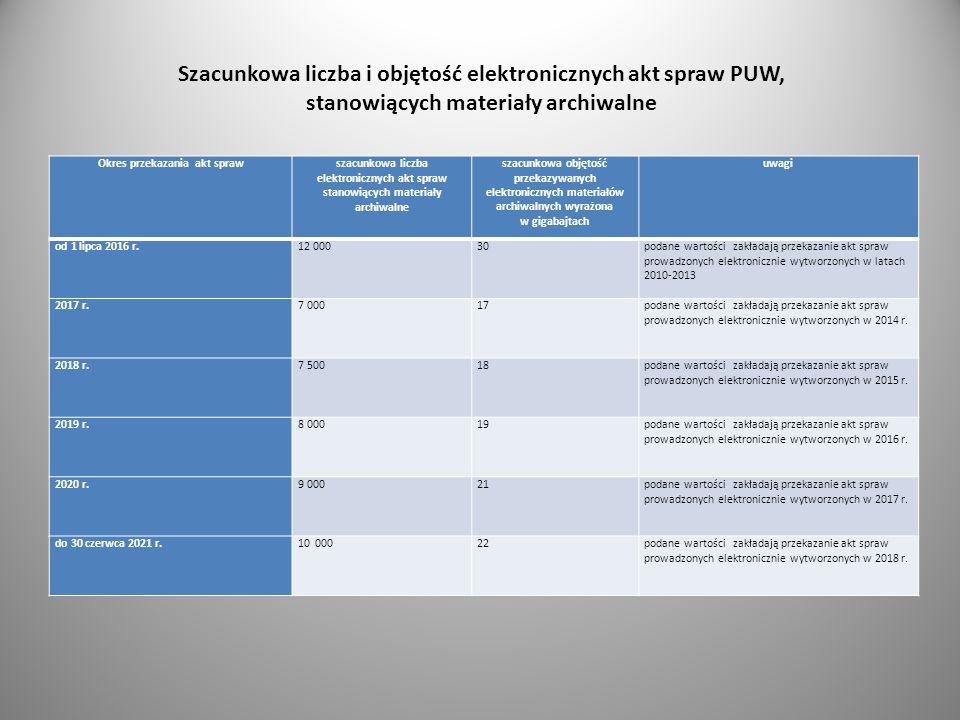 Szacunkowa liczba i objętość elektronicznych akt spraw PUW, stanowiących materiały archiwalne Okres przekazania akt sprawszacunkowa liczba elektronicz