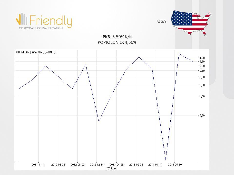 PKB: 3,50% K/K POPRZEDNIO: 4,60% USA