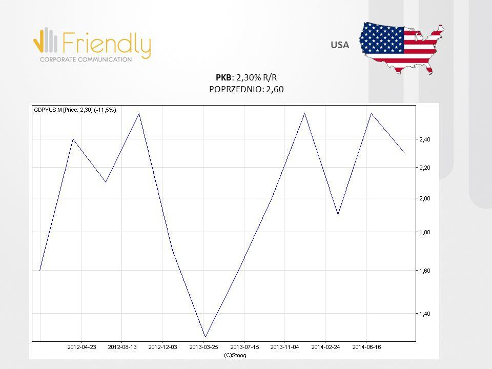 PKB: 2,30% R/R POPRZEDNIO: 2,60 USA
