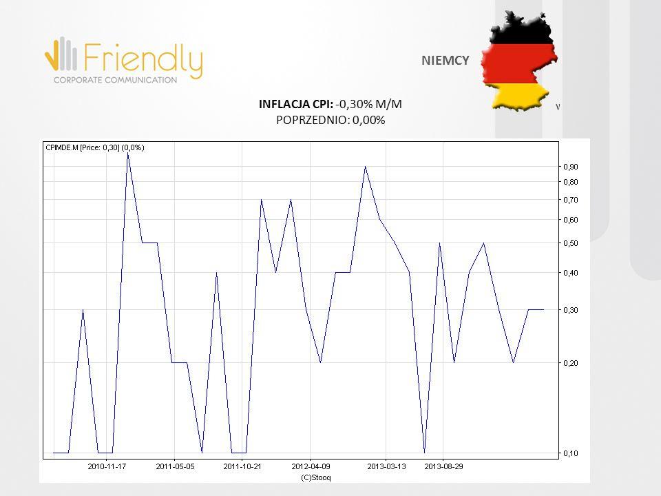 INFLACJA CPI: -0,30% M/M POPRZEDNIO: 0,00% NIEMCY
