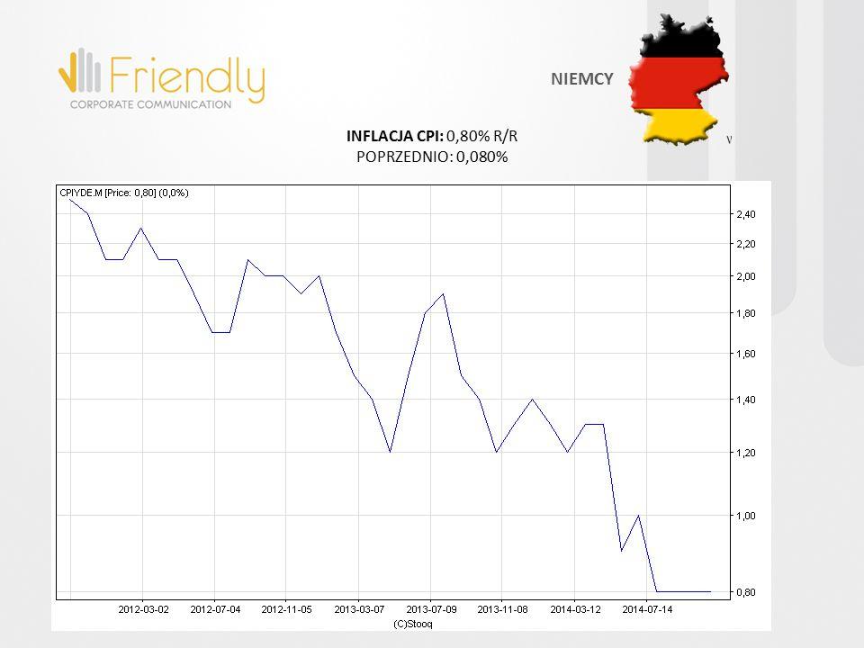 INFLACJA CPI: 0,80% R/R POPRZEDNIO: 0,080% NIEMCY