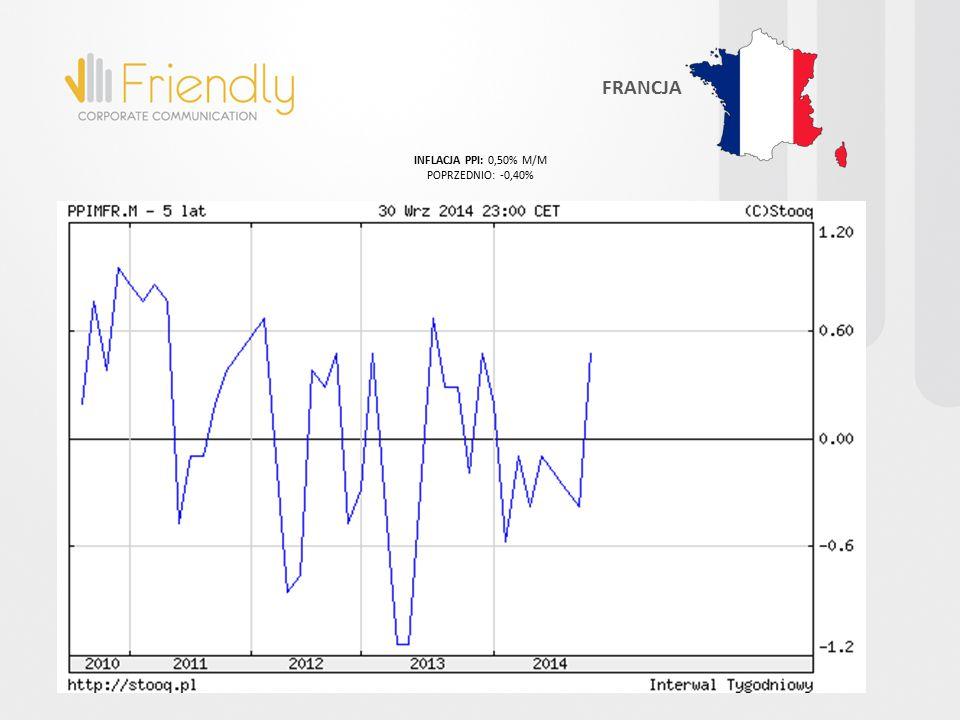 INFLACJA PPI: 0,50% M/M POPRZEDNIO: -0,40% FRANCJA