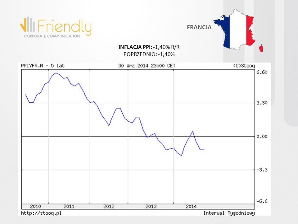 INFLACJA PPI: -1,40% R/R POPRZEDNIO: -1,40% FRANCJA