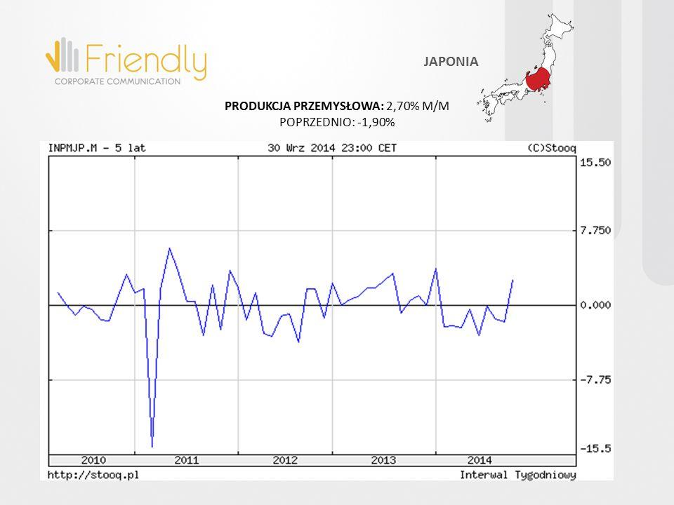 PRODUKCJA PRZEMYSŁOWA: 2,70% M/M POPRZEDNIO: -1,90% JAPONIA