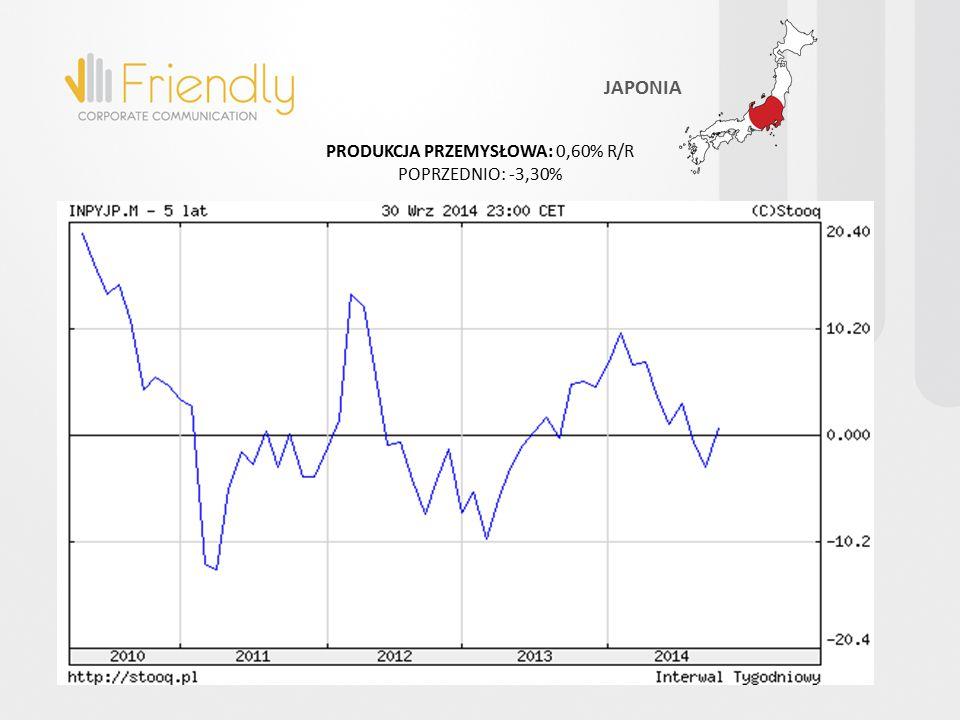 PRODUKCJA PRZEMYSŁOWA: 0,60% R/R POPRZEDNIO: -3,30% JAPONIA
