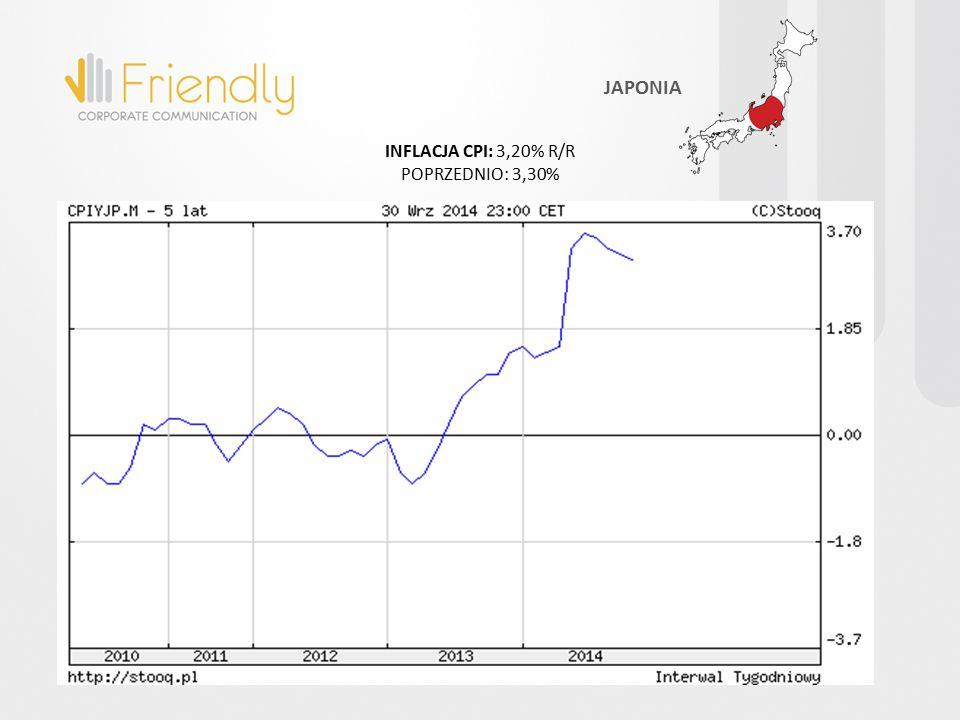INFLACJA CPI: 3,20% R/R POPRZEDNIO: 3,30% JAPONIA