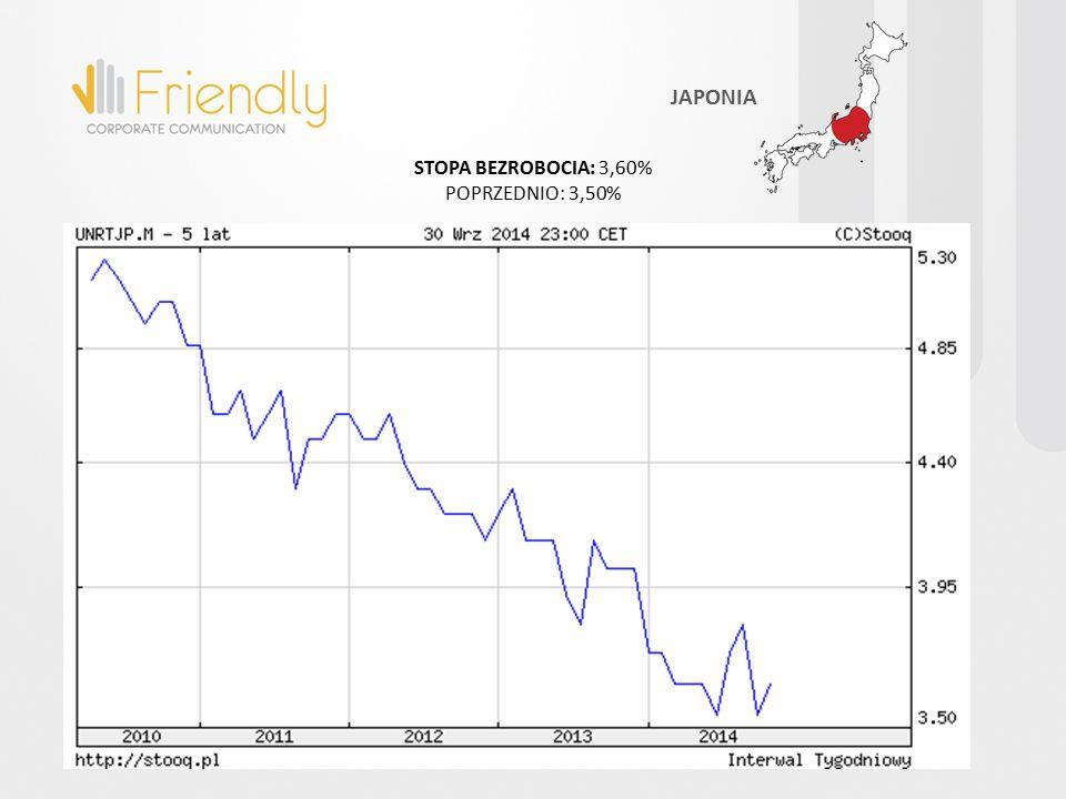 STOPA BEZROBOCIA: 3,60% POPRZEDNIO: 3,50% JAPONIA