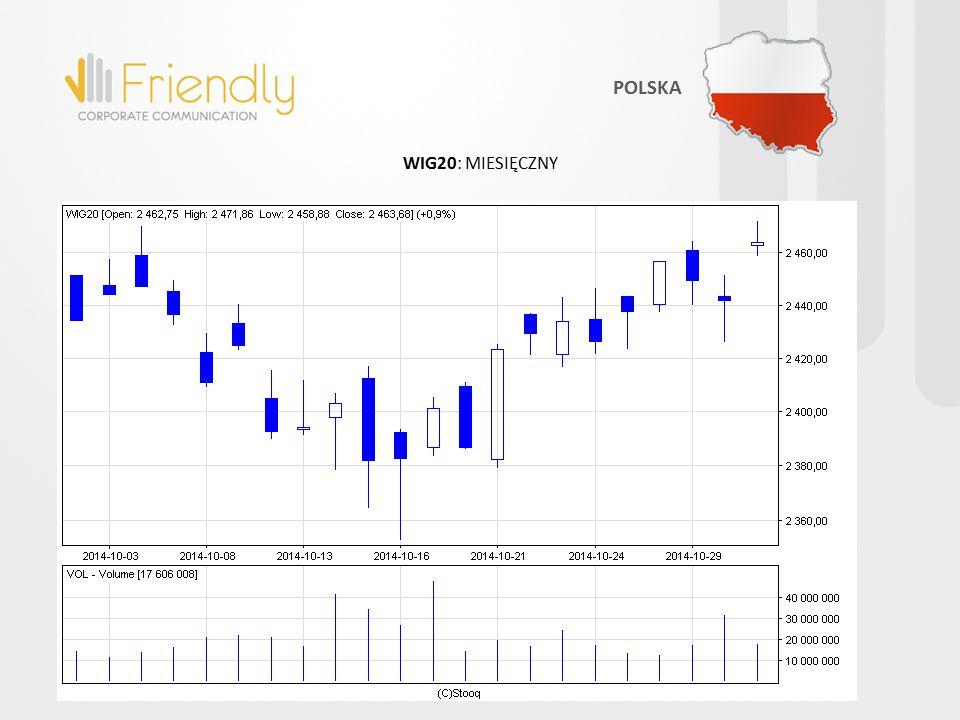 WIG20: MIESIĘCZNY POLSKA