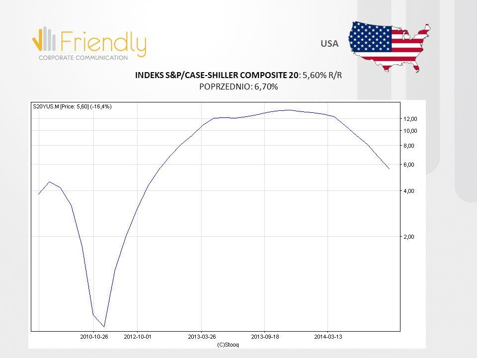 INDEKS S&P/CASE-SHILLER COMPOSITE 20: 5,60% R/R POPRZEDNIO: 6,70% USA