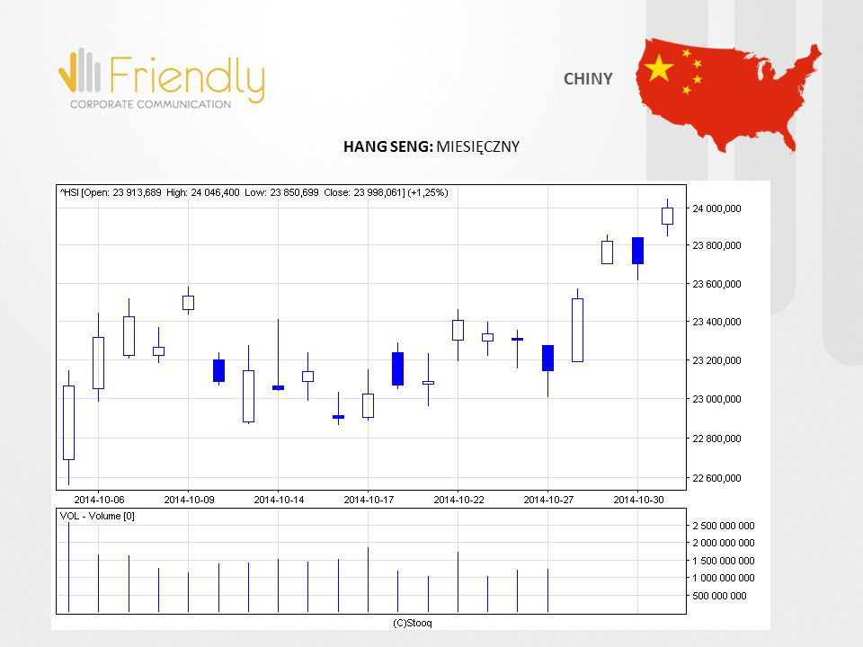 HANG SENG: MIESIĘCZNY CHINY
