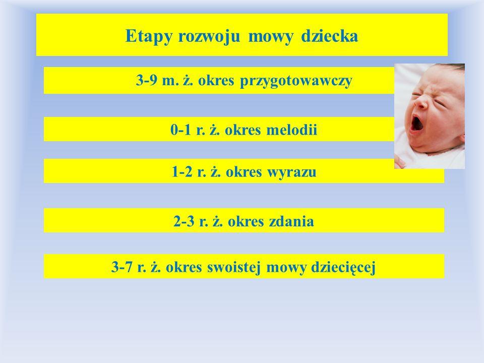 Etapy rozwoju mowy dziecka 3-9 m. ż. okres przygotowawczy 0-1 r. ż. okres melodii 1-2 r. ż. okres wyrazu 2-3 r. ż. okres zdania 3-7 r. ż. okres swoist