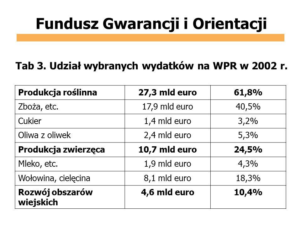Fundusz Gwarancji i Orientacji Produkcja roślinna27,3 mld euro61,8% Zboża, etc.17,9 mld euro40,5% Cukier1,4 mld euro3,2% Oliwa z oliwek2,4 mld euro5,3