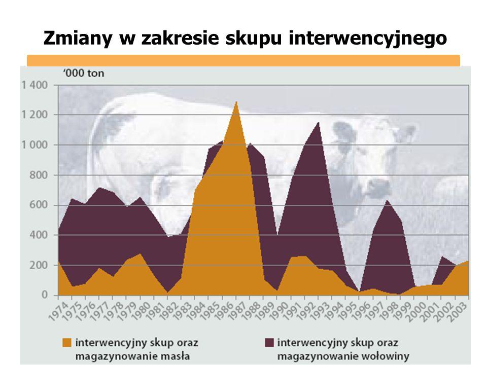 Zmiany w zakresie skupu interwencyjnego