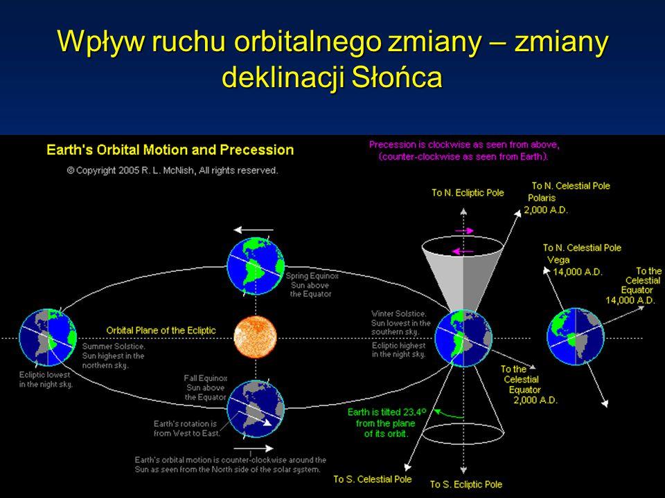 4/26/2015Instytut Geofizyki UW Wpływ ruchu orbitalnego zmiany – zmiany deklinacji Słońca