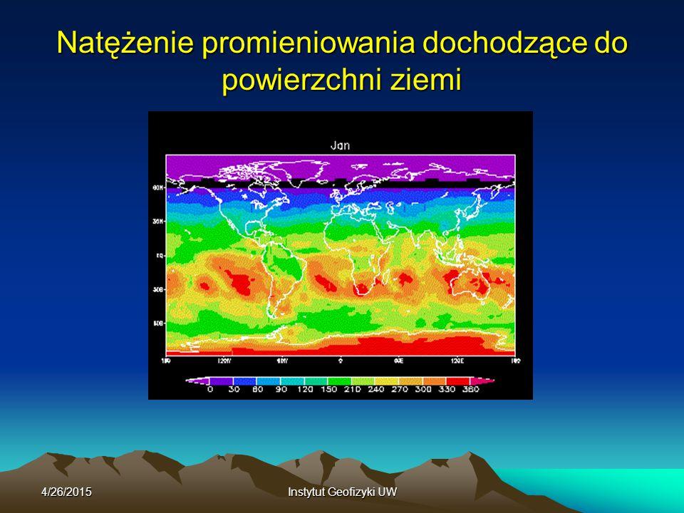 4/26/2015Instytut Geofizyki UW Natężenie promieniowania dochodzące do powierzchni ziemi
