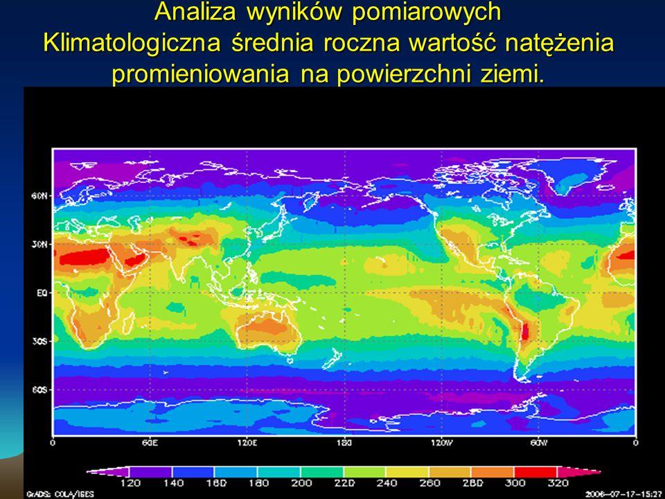 4/26/2015Instytut Geofizyki UW Analiza wyników pomiarowych Klimatologiczna średnia roczna wartość natężenia promieniowania na powierzchni ziemi.
