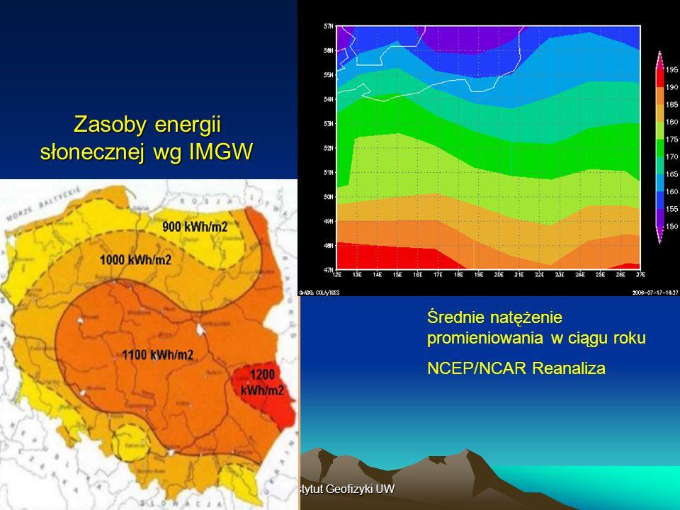 4/26/2015Instytut Geofizyki UW Zasoby energii słonecznej wg IMGW Średnie natężenie promieniowania w ciągu roku NCEP/NCAR Reanaliza
