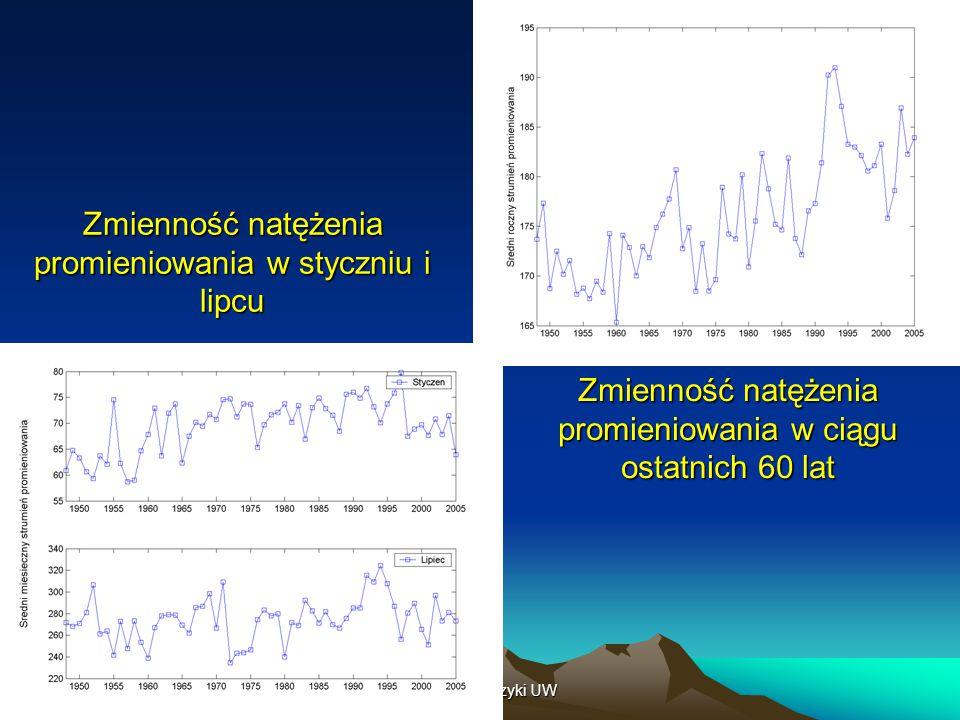 4/26/2015Instytut Geofizyki UW Zmienność natężenia promieniowania w styczniu i lipcu Zmienność natężenia promieniowania w ciągu ostatnich 60 lat