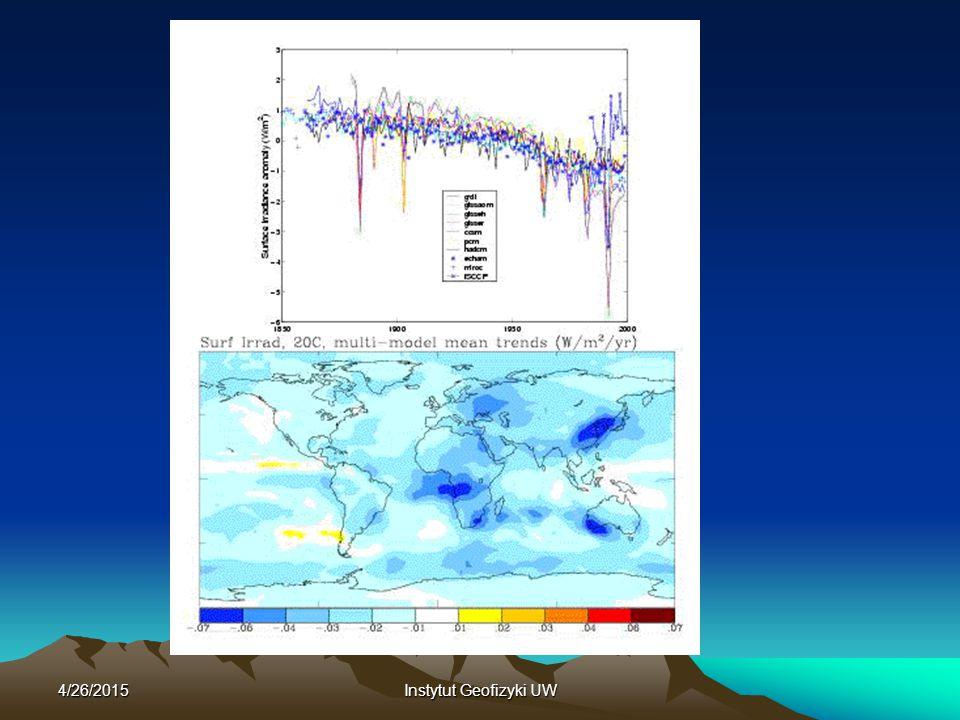 4/26/2015Instytut Geofizyki UW