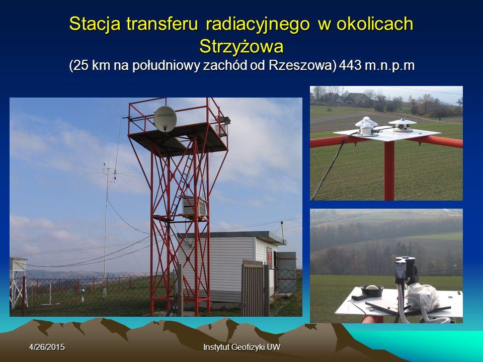4/26/2015Instytut Geofizyki UW Stacja transferu radiacyjnego w okolicach Strzyżowa (25 km na południowy zachód od Rzeszowa) 443 m.n.p.m