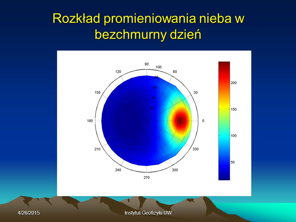 4/26/2015Instytut Geofizyki UW Roczny cykl promieniowania słonecznego Wynika głównie z przyczyn astronomicznych (zmiany wysokości górowania Słońca w ciągu roku).