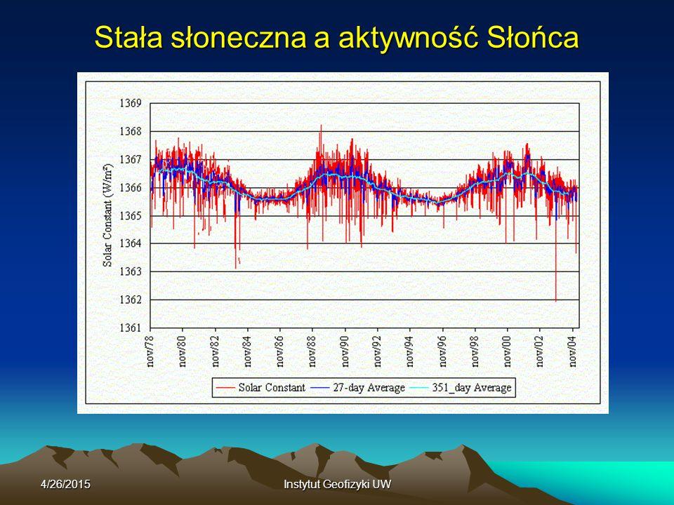4/26/2015Instytut Geofizyki UW Stała słoneczna a aktywność Słońca