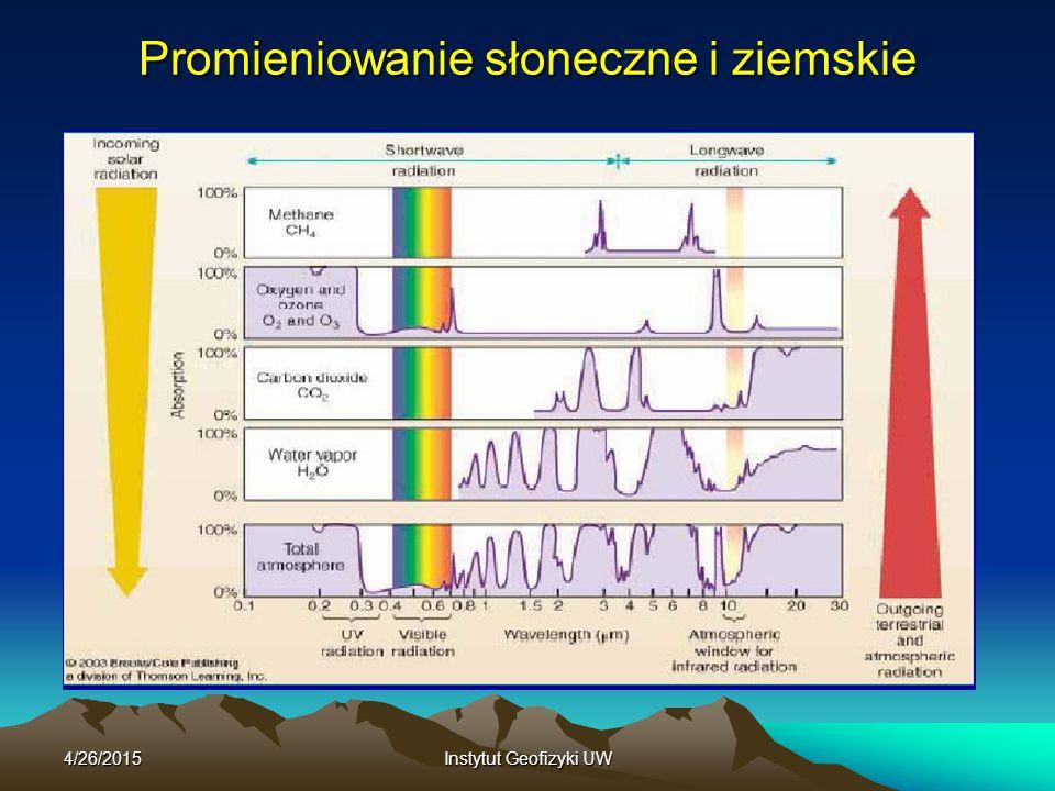 4/26/2015Instytut Geofizyki UW Roczny przebieg średnich miesięcznych natężeń promieniowania dla okolic Kielc