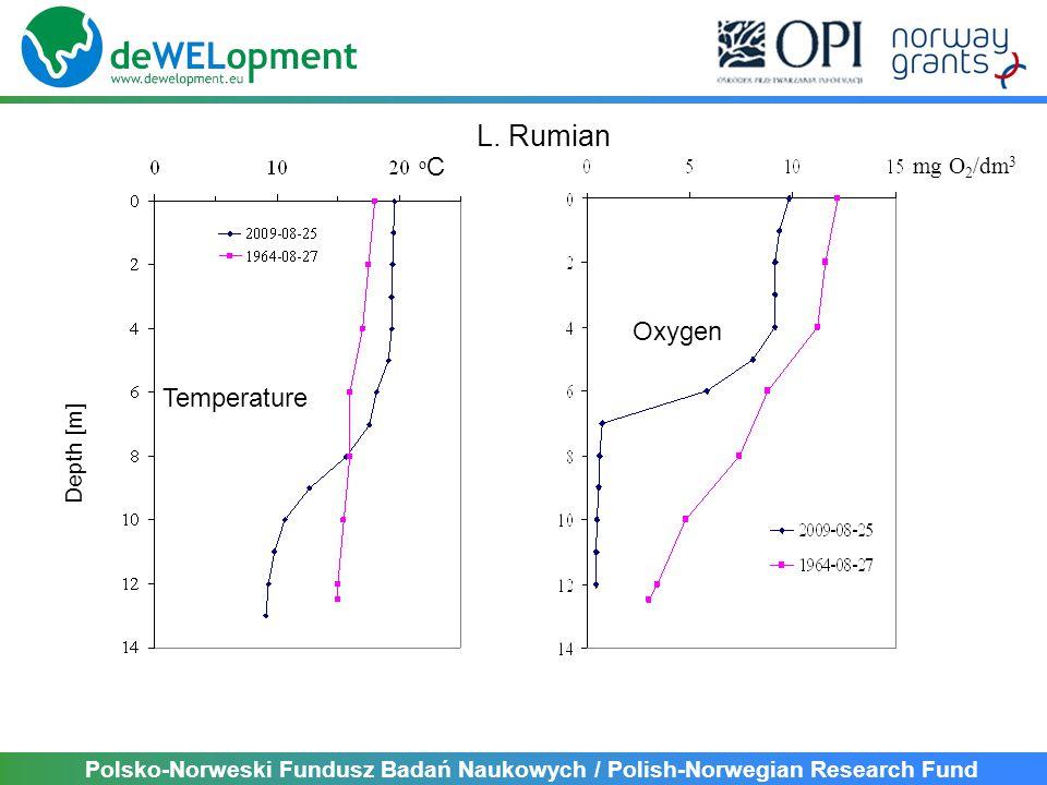 Polsko-Norweski Fundusz Badań Naukowych / Polish-Norwegian Research Fund Depth [m] mg O 2 /dm 3 Oxygen oCoC Temperature L.