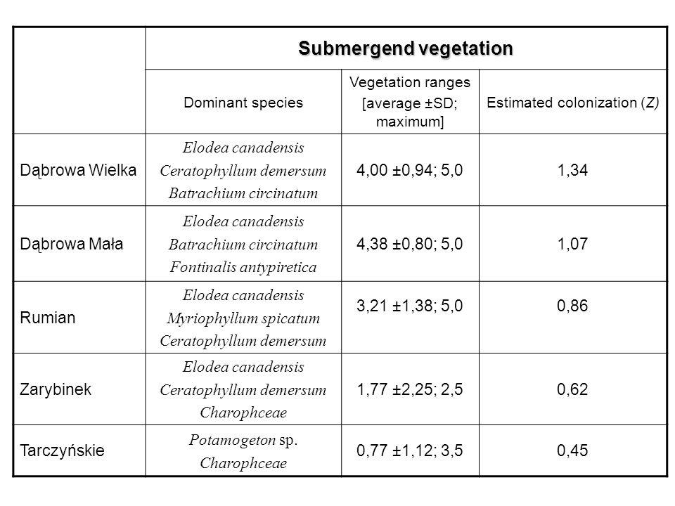 Submergend vegetation Dominant species Vegetation ranges [average ±SD; maximum] Estimated colonization (Z) Dąbrowa Wielka Elodea canadensis Ceratophyllum demersum Batrachium circinatum 4,00 ±0,94; 5,01,34 Dąbrowa Mała Elodea canadensis Batrachium circinatum Fontinalis antypiretica 4,38 ±0,80; 5,01,07 Rumian Elodea canadensis Myriophyllum spicatum Ceratophyllum demersum 3,21 ±1,38; 5,00,86 Zarybinek Elodea canadensis Ceratophyllum demersum Charophceae 1,77 ±2,25; 2,50,62 Tarczyńskie Potamogeton sp.