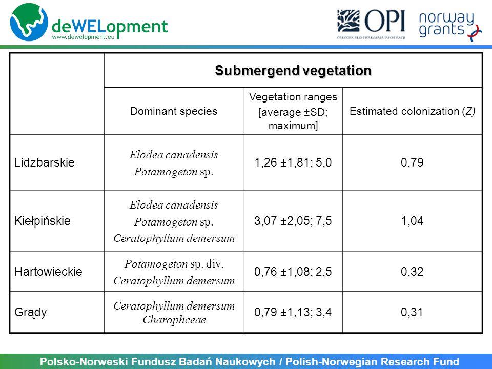 Polsko-Norweski Fundusz Badań Naukowych / Polish-Norwegian Research Fund Submergend vegetation Dominant species Vegetation ranges [average ±SD; maximum] Estimated colonization (Z) Lidzbarskie Elodea canadensis Potamogeton sp.