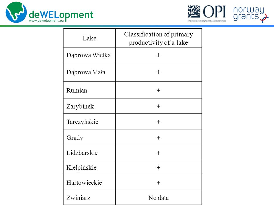 Lake Classification of primary productivity of a lake Dąbrowa Wielka+ Dąbrowa Mała+ Rumian+ Zarybinek+ Tarczyńskie+ Grądy+ Lidzbarskie+ Kiełpińskie+ Hartowieckie+ ZwiniarzNo data