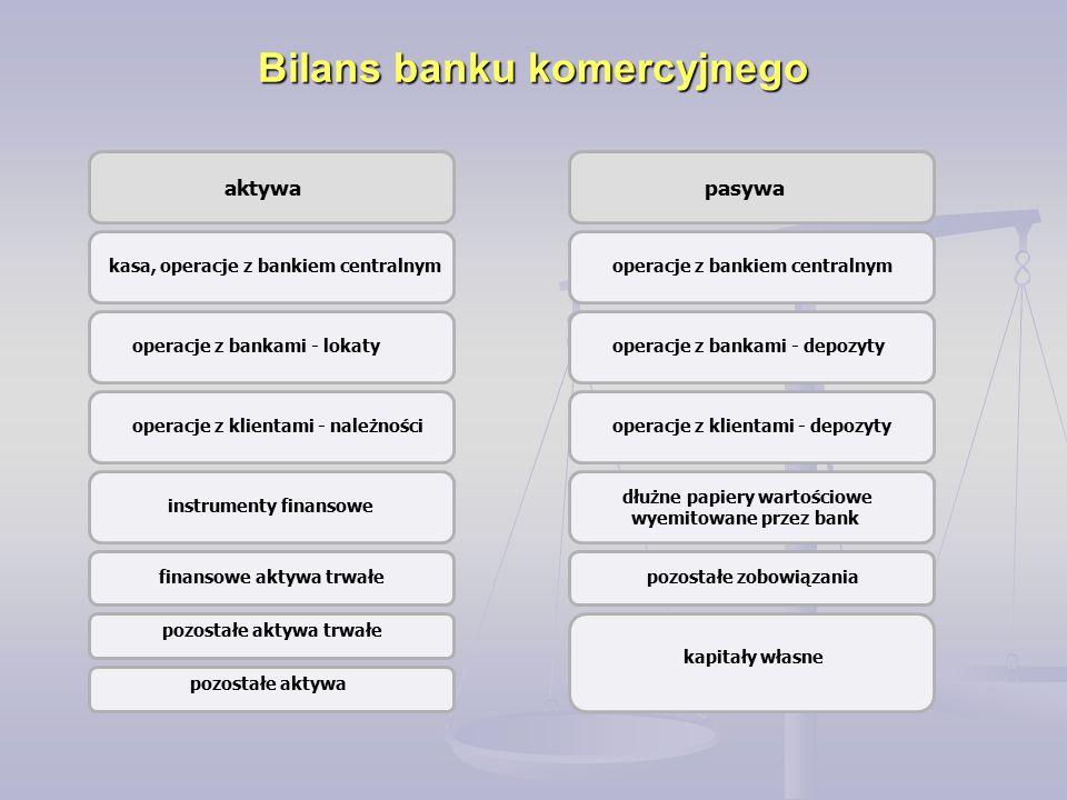 Bilans banku komercyjnego aktywa kasa, operacje z bankiem centralnym operacje z bankami - lokaty operacje z klientami - należności instrumenty finanso