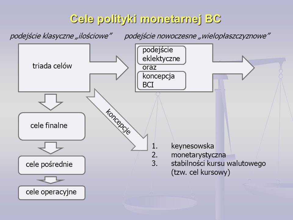 Cele polityki monetarnej NBP 1989-19971998-20032004-obecnie cel: umacnianie pieniądza polskiego osiąganie celów monetarnych przy utrzymaniu stałego kursu walutowego bardzo trudne zmiana założeń polityki monetarnej cel określony w K oraz ustawie o NBP średniookresowa strategia polityki pieniężnej 1999- 2003 koncepcja BCI strategia polityki pieniężnej po 2003r koncepcja CCI kryteria zbieżności traktatu z Maastricht