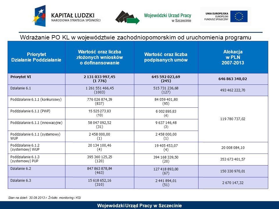 Wojewódzki Urząd Pracy w Szczecinie Wartość podpisanych umów oraz wysokość wypłaconych środków w stosunku do alokacji Priorytet VI Stan na dzień: 30.09.2013 r.