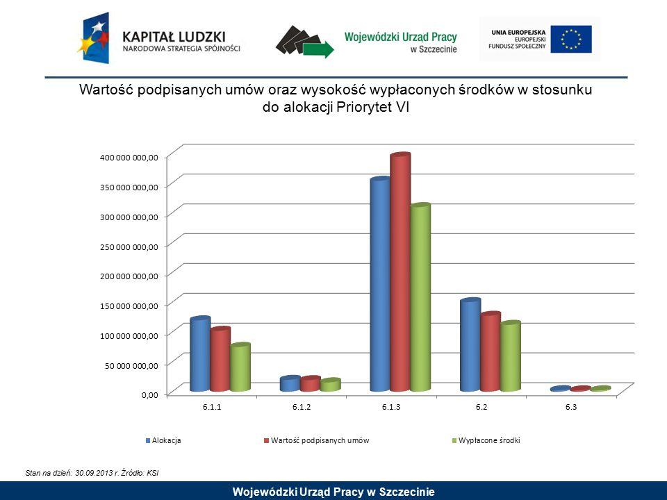 Wojewódzki Urząd Pracy w Szczecinie Ocena wniosków od uruchomienia programu Priorytet IX Priorytet Działanie Poddziałanie Ilość złożonych wniosków o dofinansowanie Ilość wniosków poprawnych formalnie Ilość podpisanych umów Priorytet IX38183066766 9.1.127723775 9.1.2749619149 9.1.2 (systemowy - indywidualizacja) 120 114 9.1.2 (systemowy) WUP222 9.1.3 (systemowy) WUP444 9.239331782 9.2 (PWP)1054 9.2 (innowacyjne)2825254 9.322617522 9.423519829 9.515711181251 9.6.122 9 9.6.217615719 9.6.3542 Stan na dzień: 30.09 2013 r.