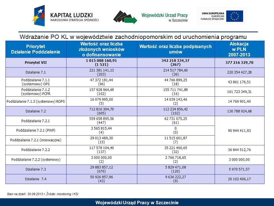 Wojewódzki Urząd Pracy w Szczecinie Aktualnie trwające konkursy Stan na dzień: 14.10 2013 r.